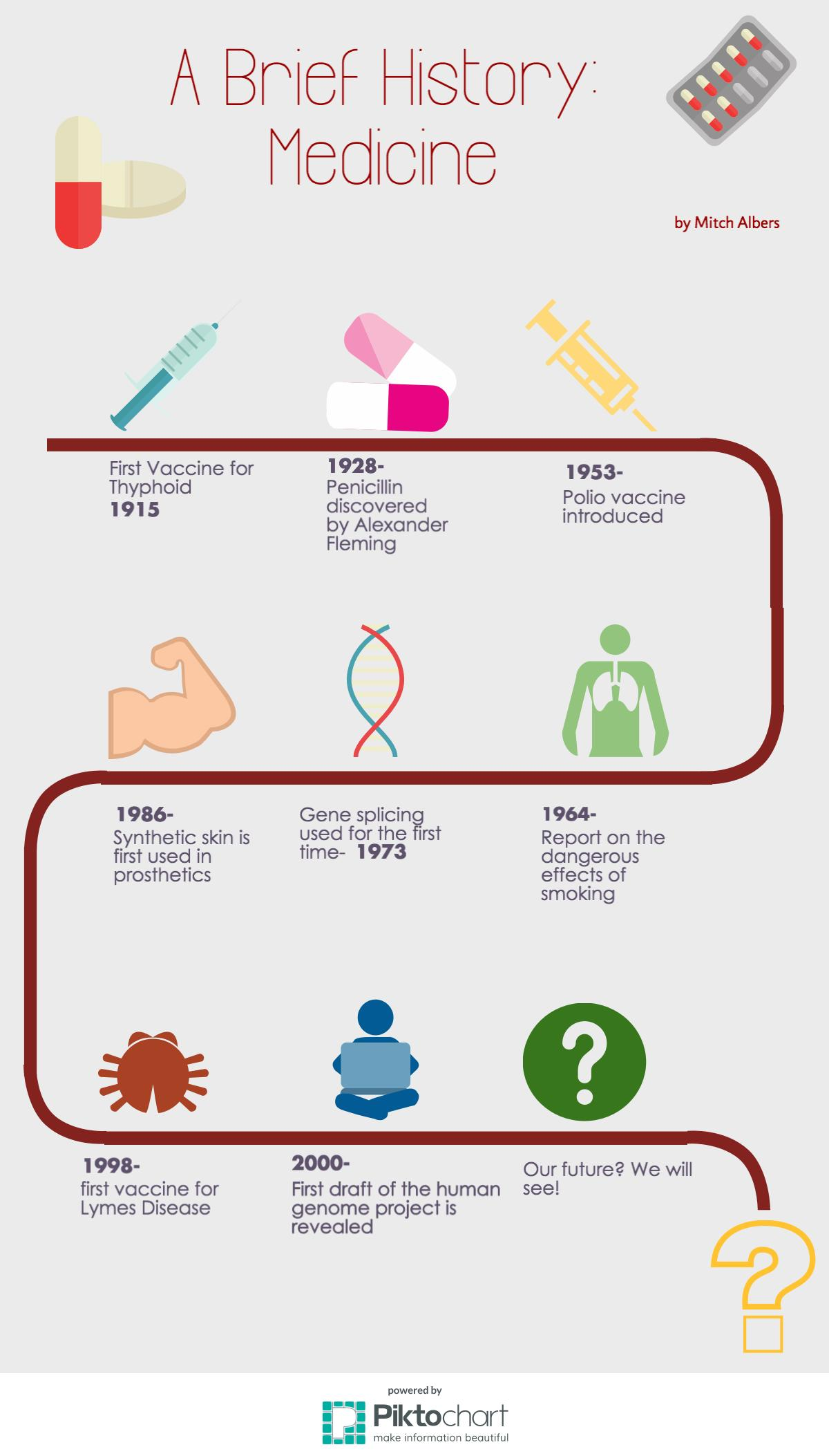 Then and Now: A Brief History of Medicine